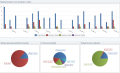 Statistieken online reservering module