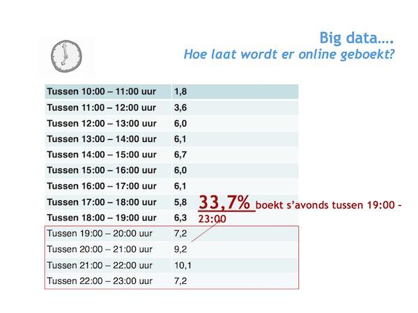 Hoe laat word er online door uw gasten geboekt?